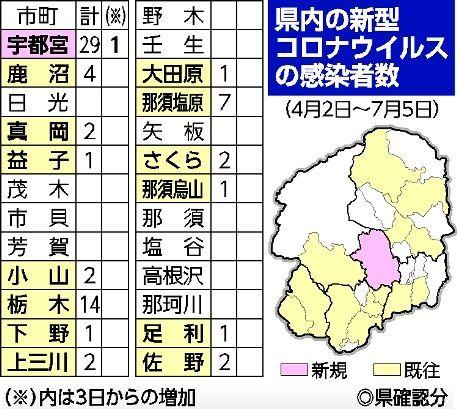 ウイルス 者 コロナ 栃木 感染