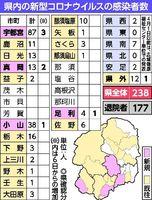 県 感染 状況 コロナ 栃木