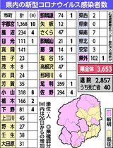 栃木 県 コロナ ウイルス 感染 者 最新 情報