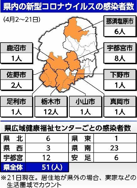 コロナ ウイルス 栃木 県 感染 者