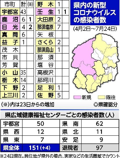 県 の コロナ 感染 者 栃木