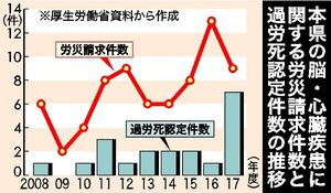 栃木県の過労死全国ワースト2位 ...