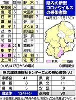 県 栃木 コロナ サイ 爆