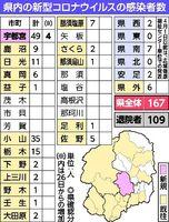 コロナ 栃木 県 感染 者 数