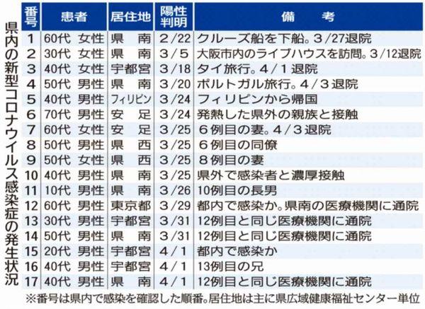 栃木 コロナ ウイルス 感染 者 栃木県 新型コロナ関連情報 - Yahoo!ニュース