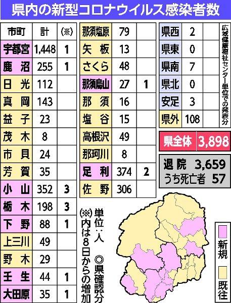 最新 ウイルス 者 栃木 情報 感染 コロナ 県 栃木県/栃木県における新型コロナウイルス感染症の発生状況および検査状況について