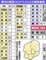 埼玉 県 コロナ ウイルス 発生 状況