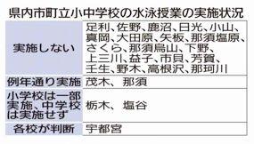 水泳授業 20市町実施せず 3密回避が困難 今夏の栃木県内公立小中学校|社会,県内主要|下野新聞「SOON」ニュース|新型肺炎-COVID19-|下野新聞 SOON(スーン)
