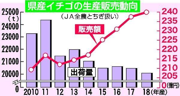 統計 いちご 収穫量