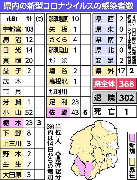 佐野、栃木で9人感染 パーティー関連 34人に 15日、県内計368人 新型 ...