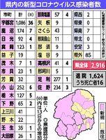コロナ 北日本 新聞