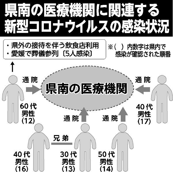 愛媛 県 コロナ ウイルス 感染 新型コロナウイルス感染症に関する情報について 松山市公式ホームペー...