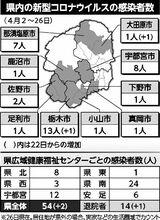 大田原 コロナ パインズ