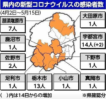栃木 コロナ ウイルス 感染 者 新型コロナウイルス【栃木市の情報】 - 栃木市ホームページ