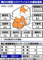 コロナ 栃木 者 の 県 感染