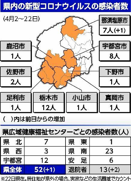 市 那須 栃木 コロナ 塩原 県