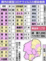 状況 感染 県 栃木 コロナ