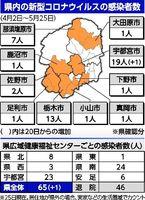 新型 コロナ ウイルス 最新 ニュース 栃木 県